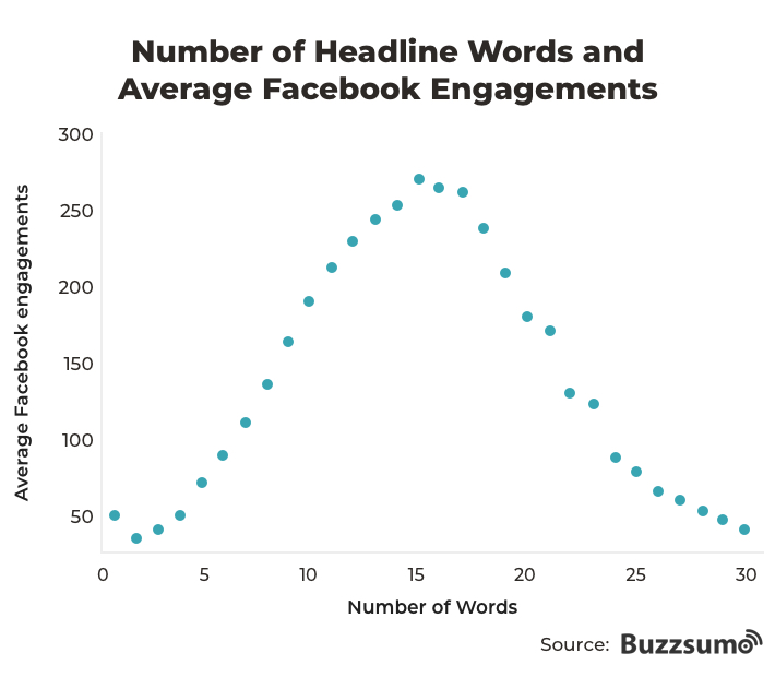 fb-engagement-vs-word-count