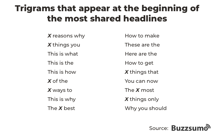 trigrams-most-shared-headlines
