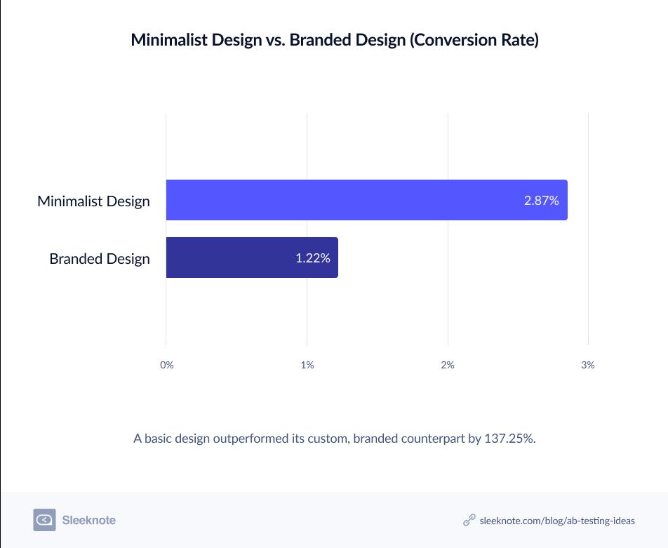 Minimalist-Design-Versus-Branded-Design