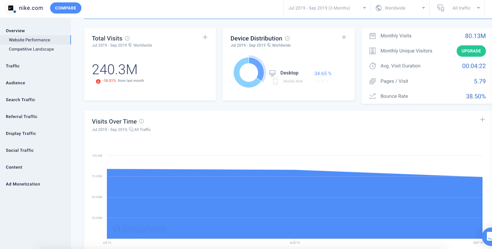 SimilarWeb-dashboard