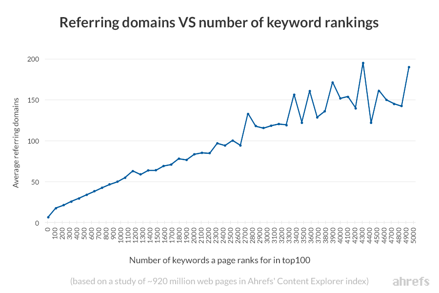 referring-domains-vs-keyword-rankings-ahrefs-content-explorer-1