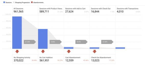 google-analytics-shopping-behavior-2-568x257-1