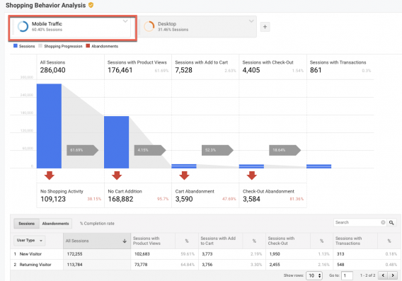 google-analytics-shopping-behavior-568x397-1