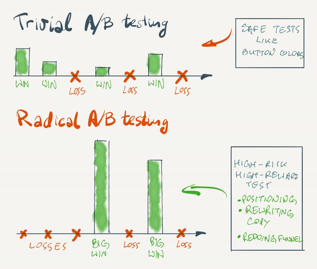 trivial-radical-ab-testing-1024x870