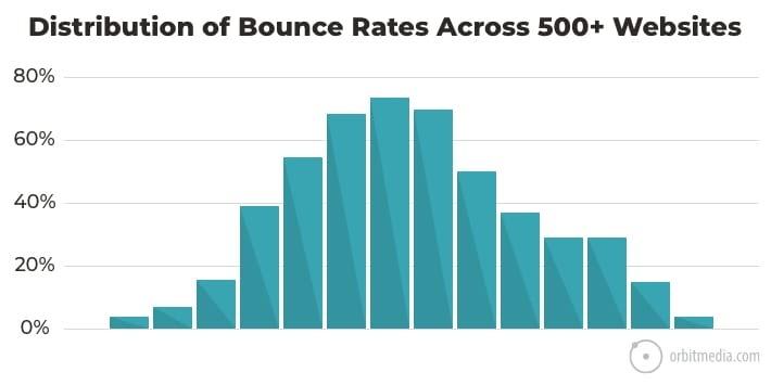 bounce-distribution