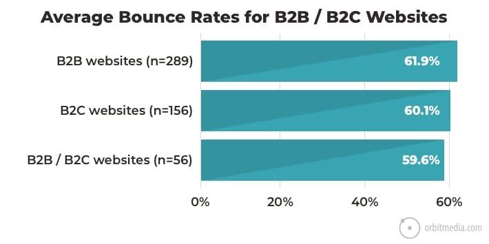 bounce-rate-b2b-b2c