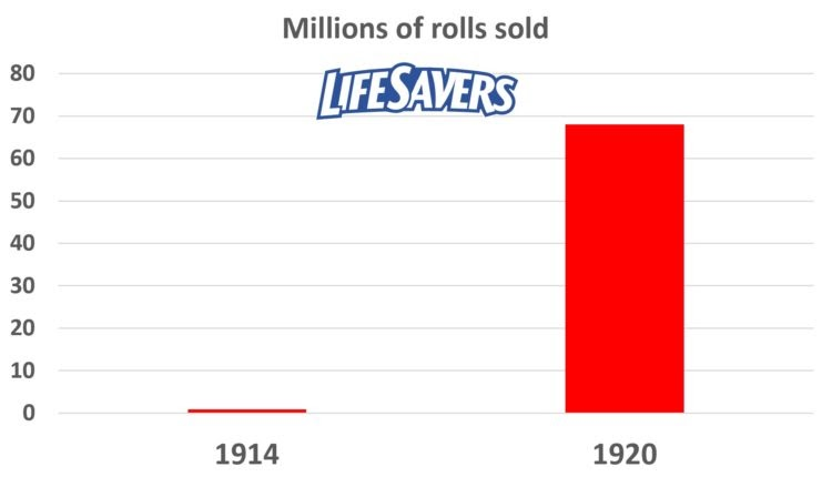 life-savers-sales-750x430-1