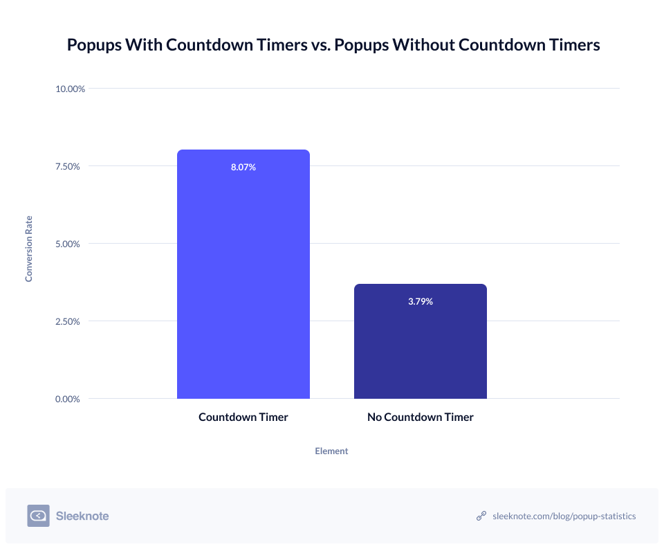 Popups-With-Countdown-Timers-Versus-Popups-Without-Countdown-Timers