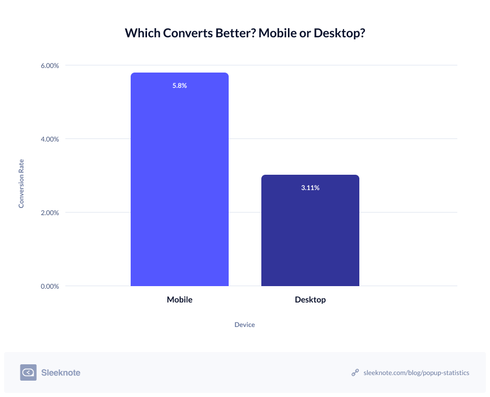 Which-Converts-Better-Mobile-or-Desktop